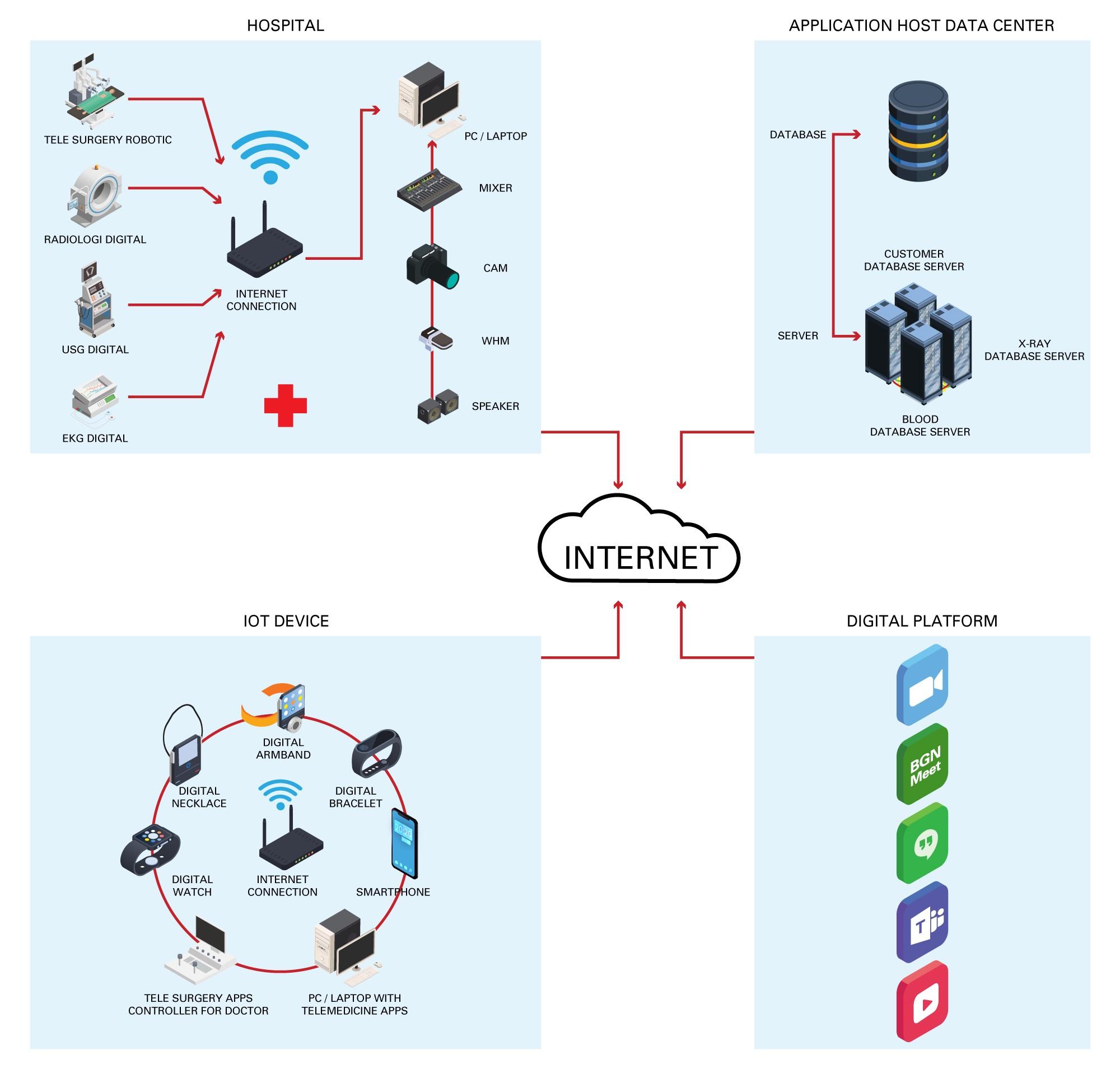 biznet healthnet