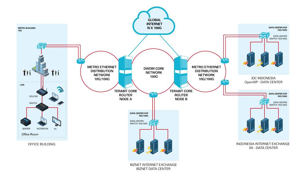 Biznet | Product - Internet - Biznet Dedicated Internet