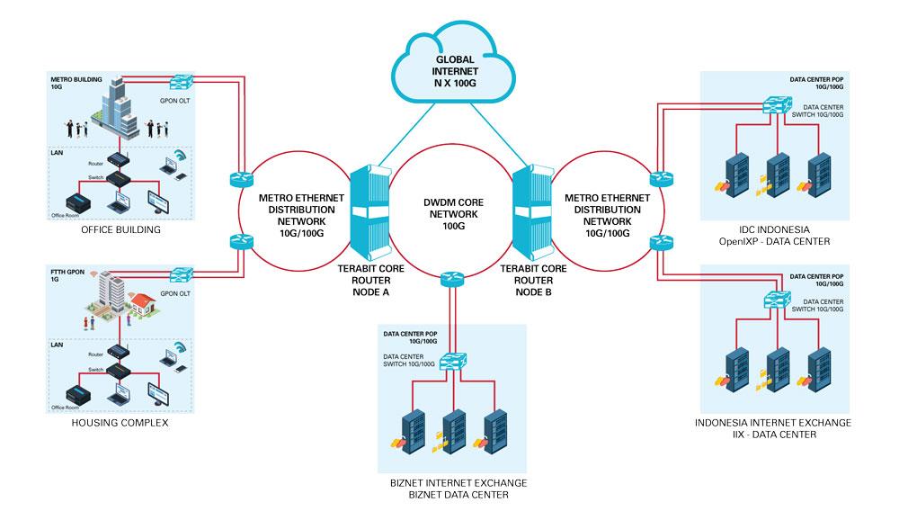 Biznet Networks Biznet Metronet